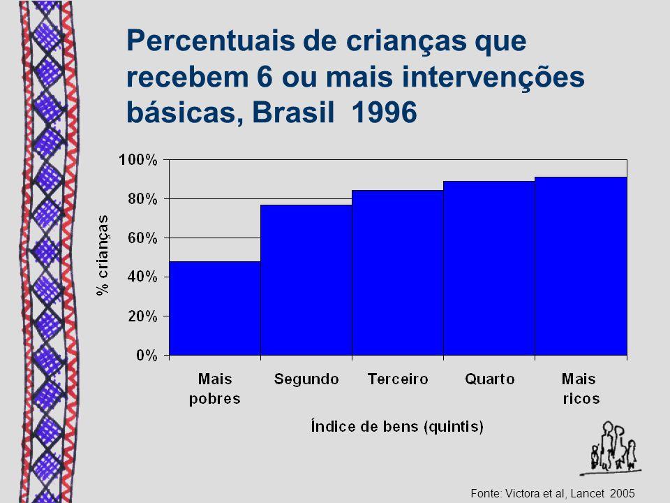 Percentuais de crianças que recebem 6 ou mais intervenções básicas, Brasil 1996 Fonte: Victora et al, Lancet 2005