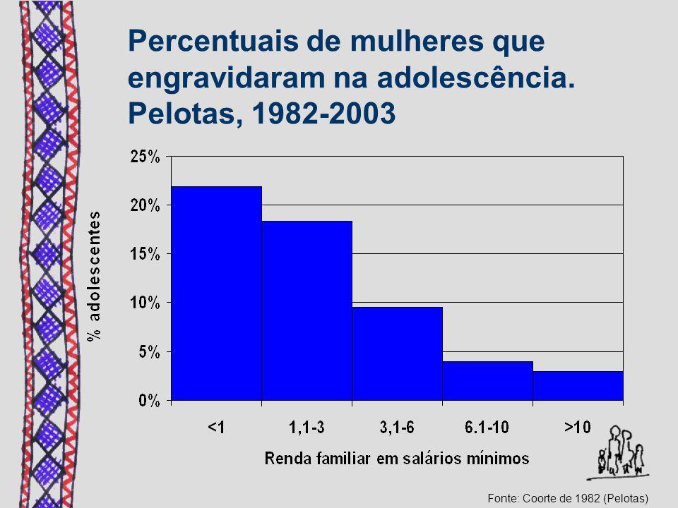 Percentuais de mulheres que engravidaram na adolescência. Pelotas, 1982-2003 Fonte: Coorte de 1982 (Pelotas)