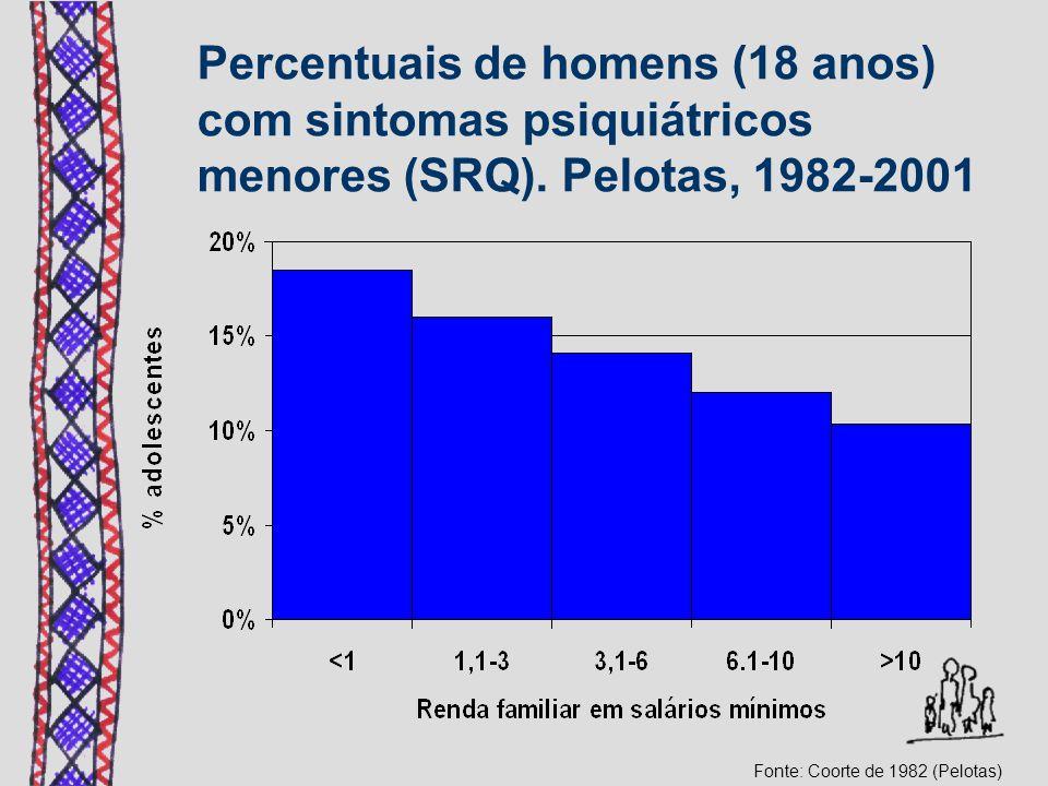 Percentuais de homens (18 anos) com sintomas psiquiátricos menores (SRQ). Pelotas, 1982-2001 Fonte: Coorte de 1982 (Pelotas)