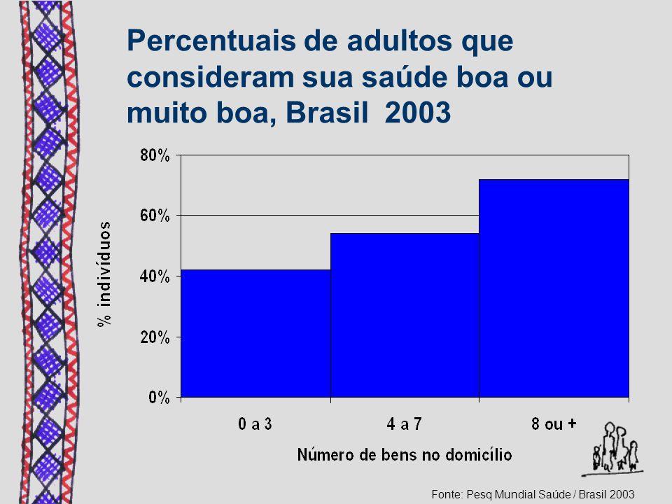 Percentuais de adultos que consideram sua saúde boa ou muito boa, Brasil 2003 Fonte: Pesq Mundial Saúde / Brasil 2003