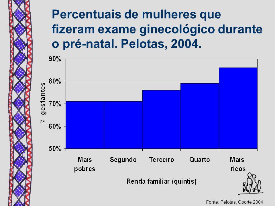 Percentuais de mulheres que fizeram exame ginecológico durante o pré-natal. Pelotas, 2004. Fonte: Pelotas, Coorte 2004