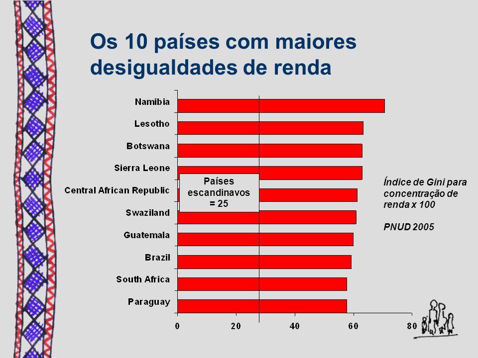 Os 10 países com maiores desigualdades de renda Índice de Gini para concentração de renda x 100 PNUD 2005 Países escandinavos = 25