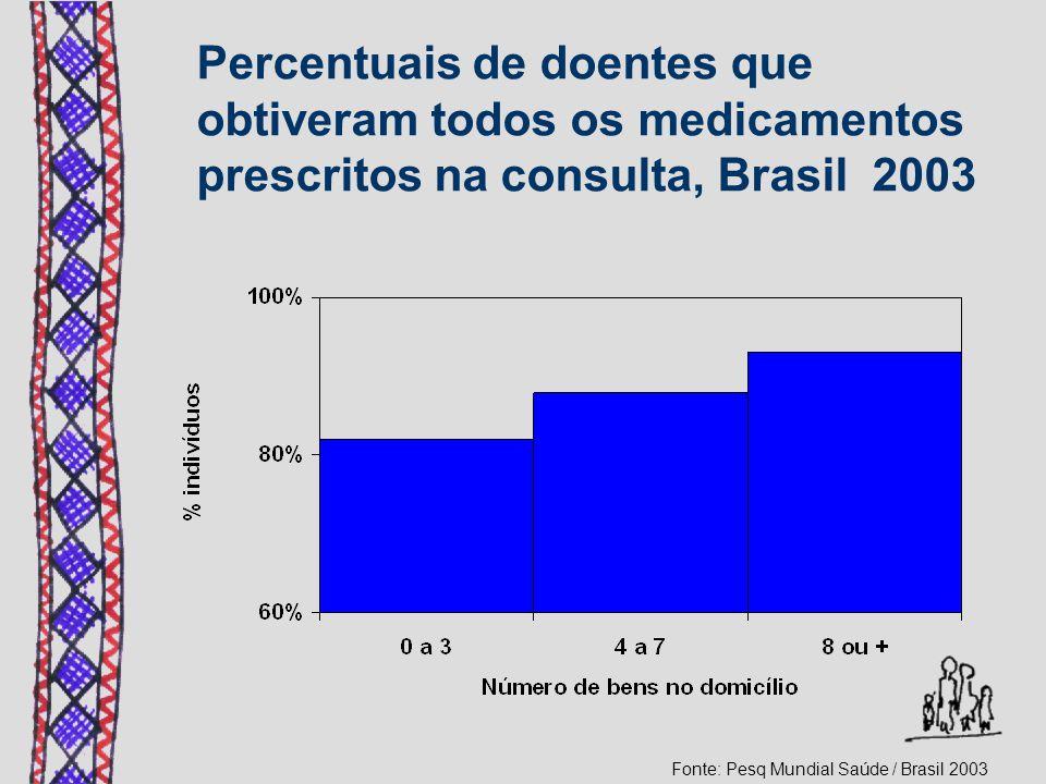 Percentuais de doentes que obtiveram todos os medicamentos prescritos na consulta, Brasil 2003 Fonte: Pesq Mundial Saúde / Brasil 2003