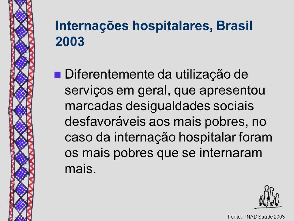 Internações hospitalares, Brasil 2003 Diferentemente da utilização de serviços em geral, que apresentou marcadas desigualdades sociais desfavoráveis aos mais pobres, no caso da internação hospitalar foram os mais pobres que se internaram mais.