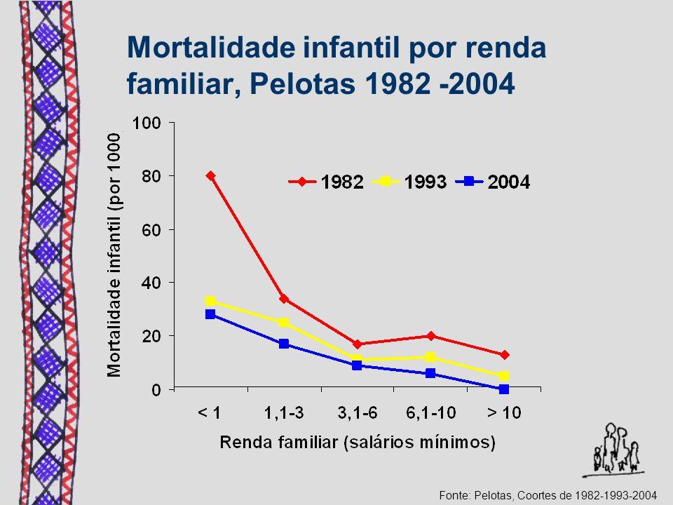 Mortalidade infantil por renda familiar, Pelotas 1982 -2004 Fonte: Pelotas, Coortes de 1982-1993-2004