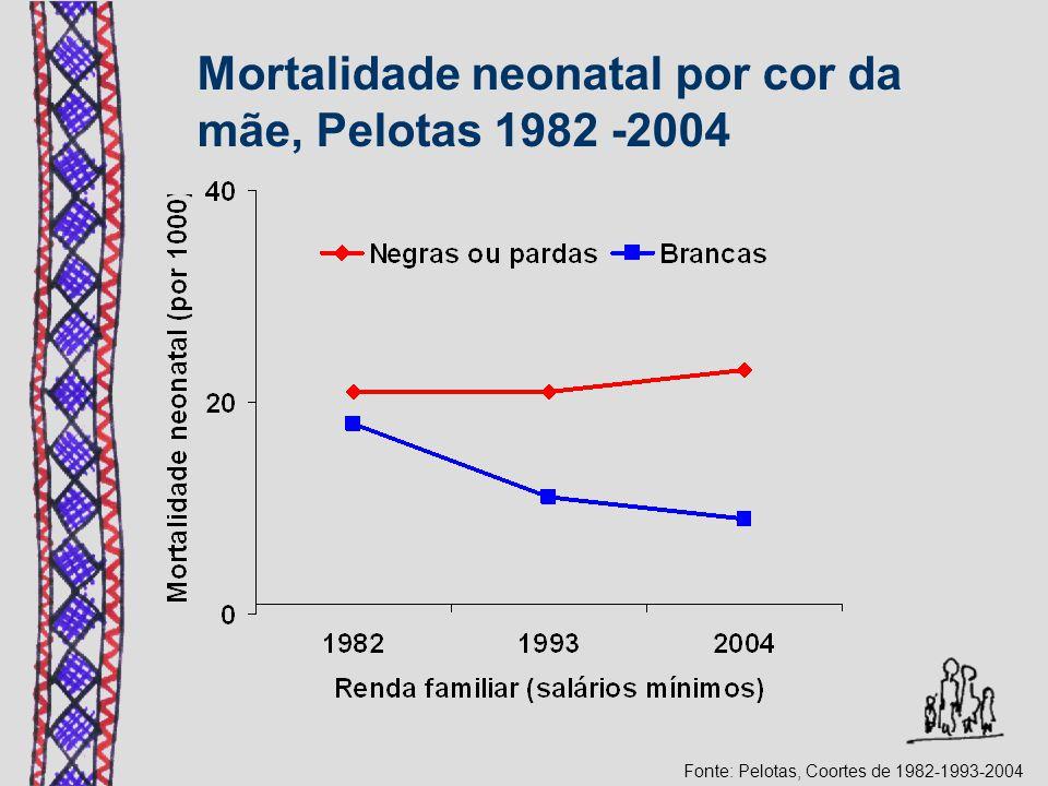 Mortalidade neonatal por cor da mãe, Pelotas 1982 -2004 Fonte: Pelotas, Coortes de 1982-1993-2004