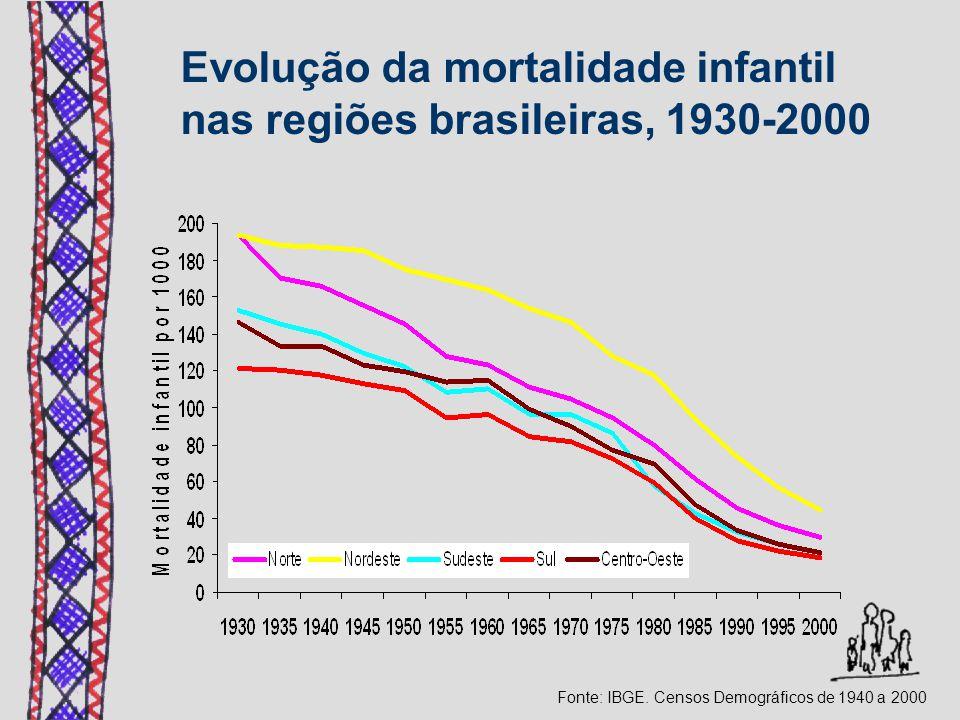 Fonte: IBGE. Censos Demográficos de 1940 a 2000 Evolução da mortalidade infantil nas regiões brasileiras, 1930-2000