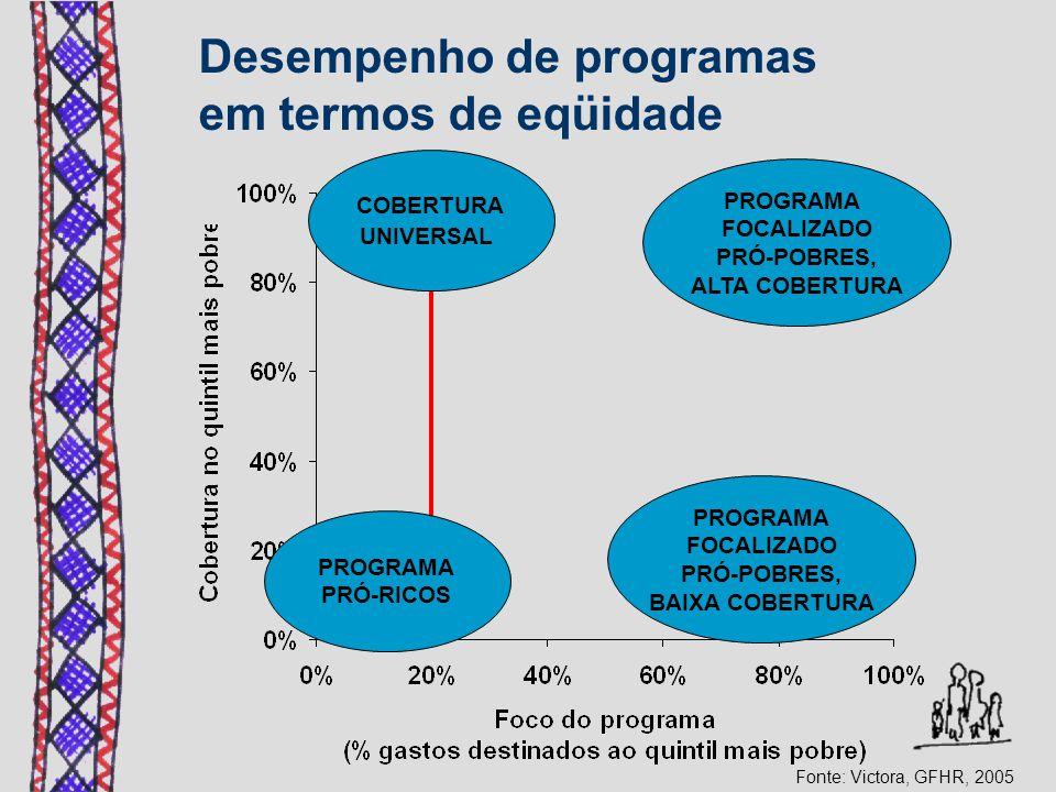 COBERTURA UNIVERSAL PROGRAMA FOCALIZADO PRÓ-POBRES, ALTA COBERTURA PROGRAMA PRÓ-RICOS PROGRAMA FOCALIZADO PRÓ-POBRES, BAIXA COBERTURA Fonte: Victora, GFHR, 2005 Desempenho de programas em termos de eqüidade