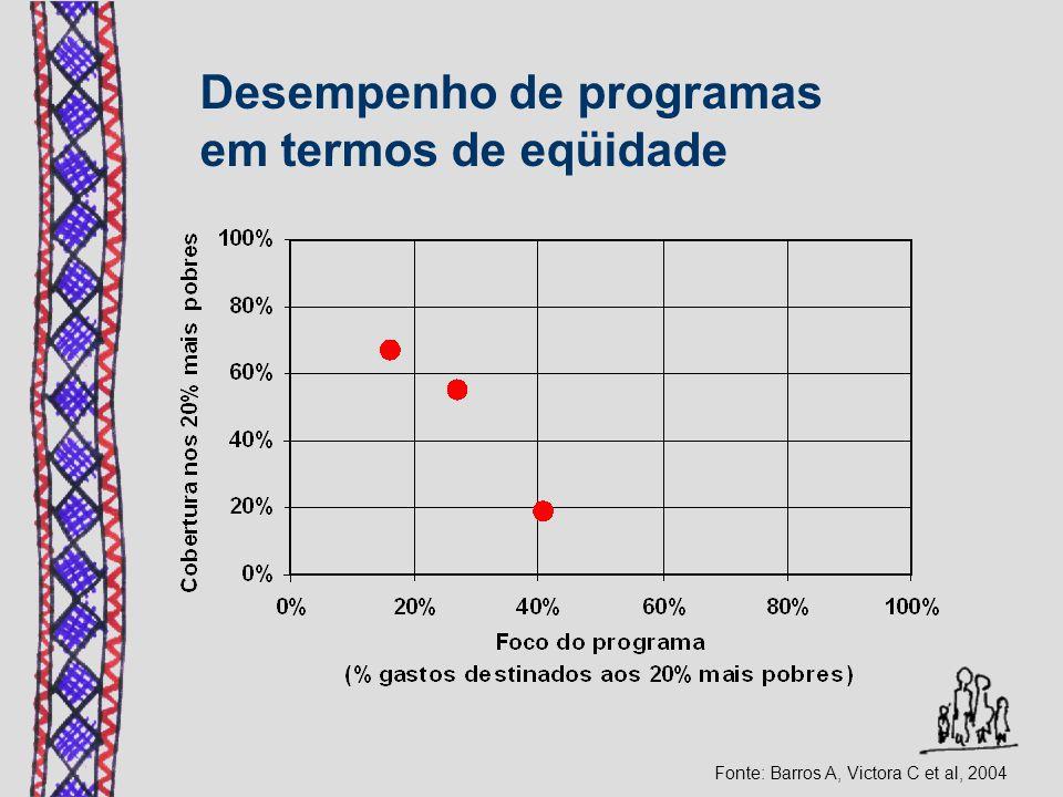 Fonte: Barros A, Victora C et al, 2004 Desempenho de programas em termos de eqüidade