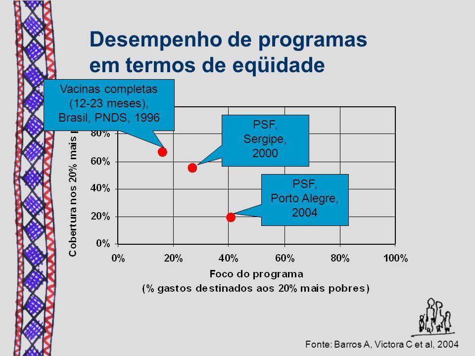 PSF, Porto Alegre, 2004 Vacinas completas (12-23 meses), Brasil, PNDS, 1996 PSF, Sergipe, 2000 Fonte: Barros A, Victora C et al, 2004