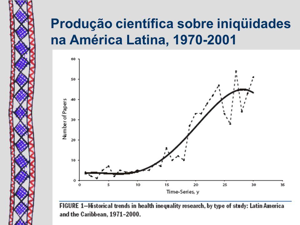 Almeida-Filho et al, 2003 19702001 Produção científica sobre iniqüidades na América Latina, 1970-2001