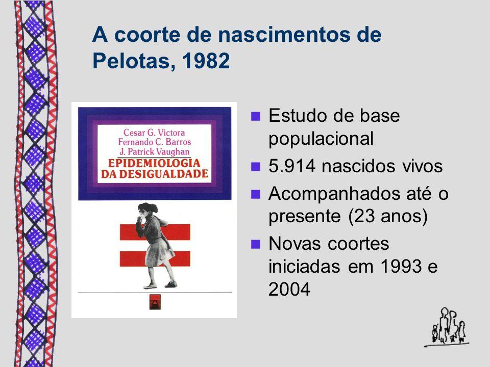 A coorte de nascimentos de Pelotas, 1982 Estudo de base populacional 5.914 nascidos vivos Acompanhados até o presente (23 anos) Novas coortes iniciadas em 1993 e 2004