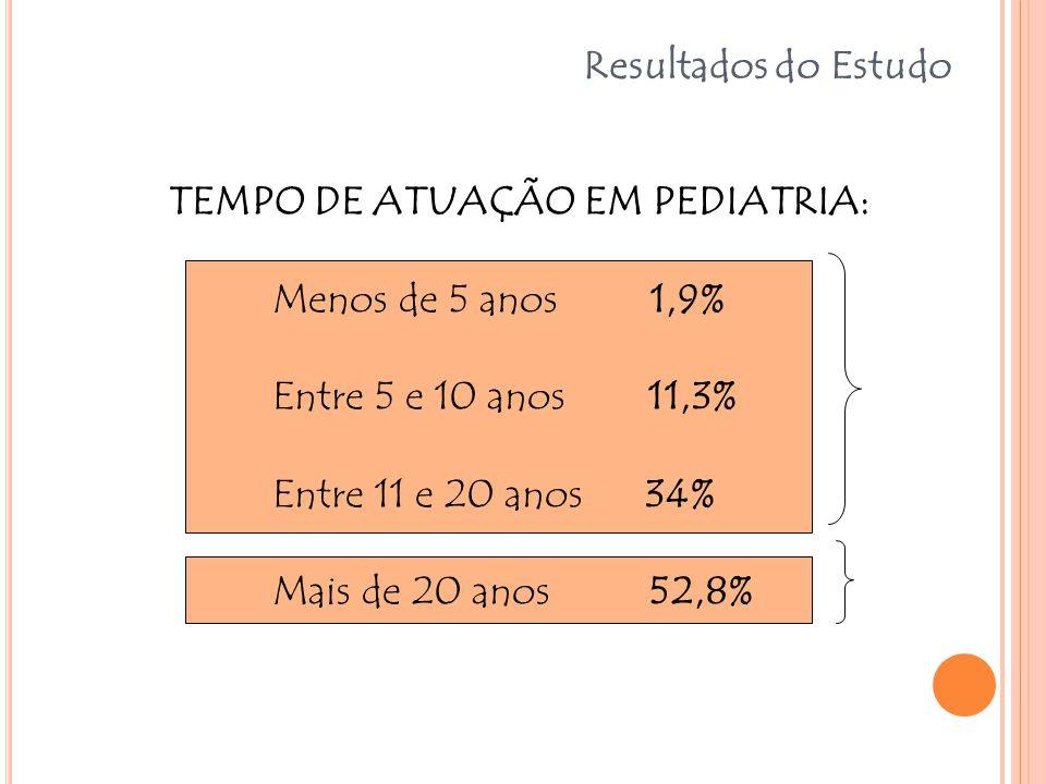 TEMPO DE ATUAÇÃO EM PEDIATRIA: Menos de 5 anos 1,9% Entre 5 e 10 anos 11,3% Entre 11 e 20 anos 34% Mais de 20 anos 52,8% Resultados do Estudo