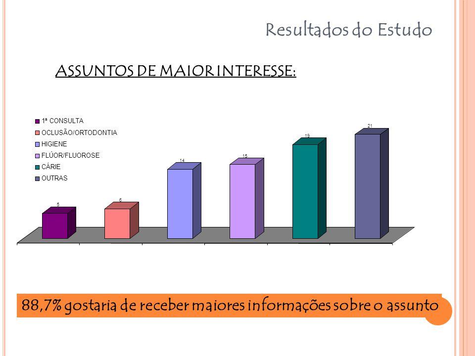Resultados do Estudo 5 6 14 15 19 21 1ª CONSULTA OCLUSÃO/ORTODONTIA HIGIENE FLÚOR/FLUOROSE CÁRIE OUTRAS 88,7% gostaria de receber maiores informações