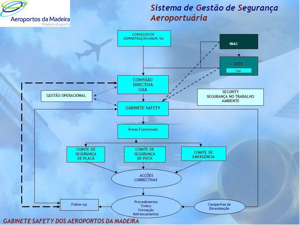 Sistema de Gestão de Segurança Aeroportuária CONSELHO DE ADMINITRAÇÃO ANAM, SA COMISSÃO DIRECTIVA GSA INAC DSTE GSA Áreas Funcionais COMITE DE SEGURAN