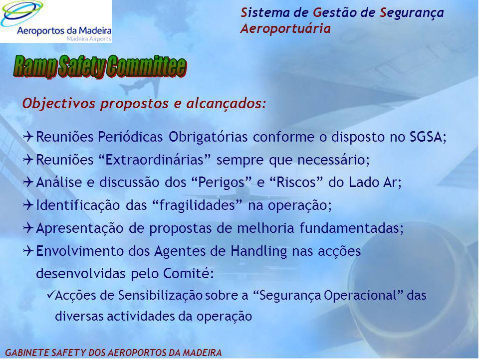 Sistema de Gestão de Segurança Aeroportuária Objectivos propostos e alcançados:  Reuniões Periódicas Obrigatórias conforme o disposto no SGSA;  Reun