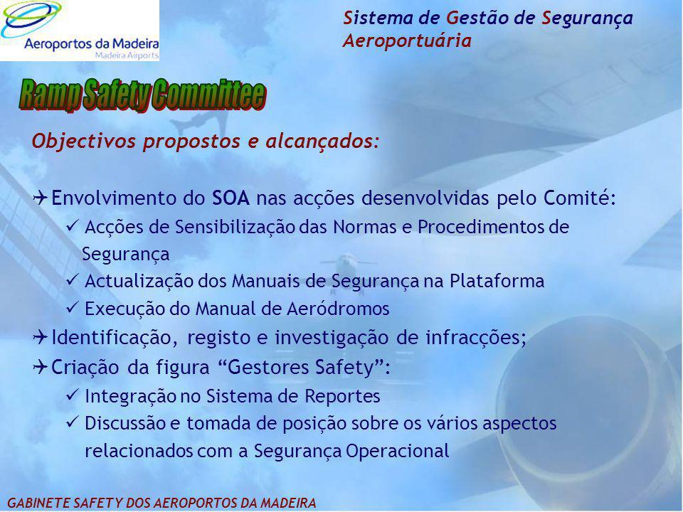 Sistema de Gestão de Segurança Aeroportuária Objectivos propostos e alcançados:  Envolvimento do SOA nas acções desenvolvidas pelo Comité: Acções de