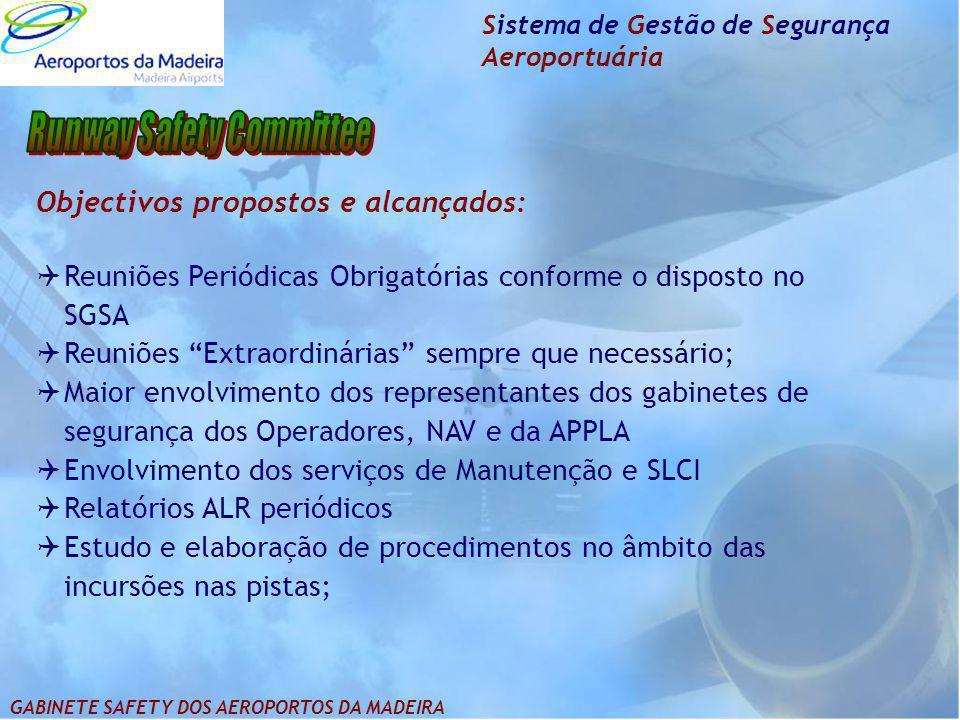 Sistema de Gestão de Segurança Aeroportuária Objectivos propostos e alcançados:  Reuniões Periódicas Obrigatórias conforme o disposto no SGSA  Reuni