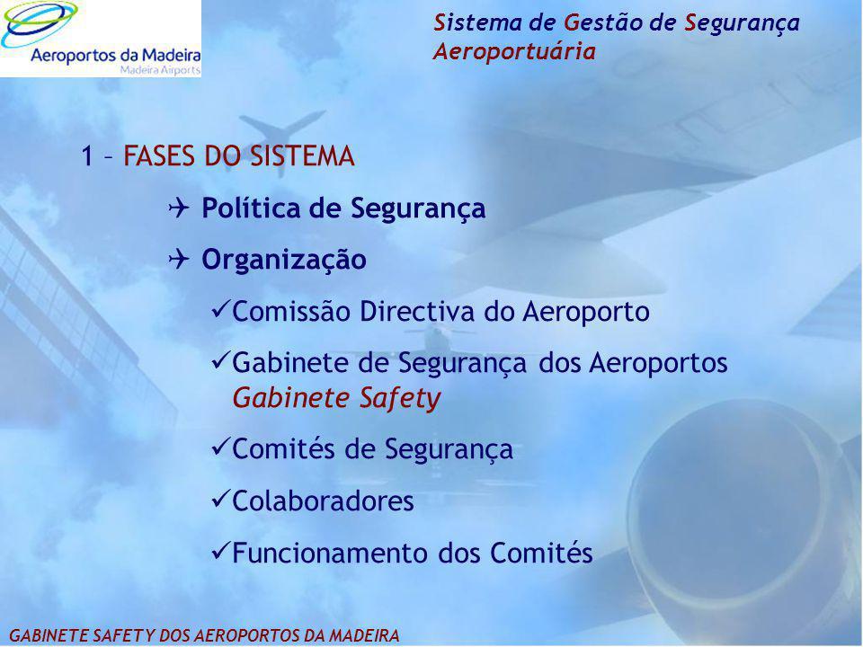 1 – FASES DO SISTEMA  Política de Segurança  Organização Comissão Directiva do Aeroporto Gabinete de Segurança dos Aeroportos Gabinete Safety Comité
