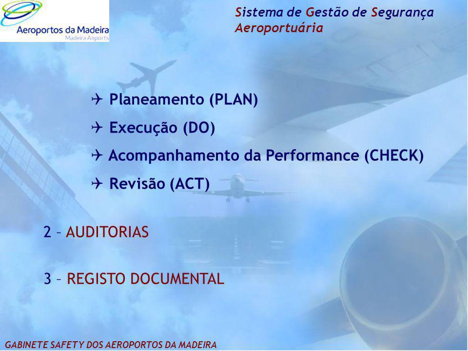  Planeamento (PLAN)  Execução (DO)  Acompanhamento da Performance (CHECK)  Revisão (ACT) Sistema de Gestão de Segurança Aeroportuária 2 – AUDITORI