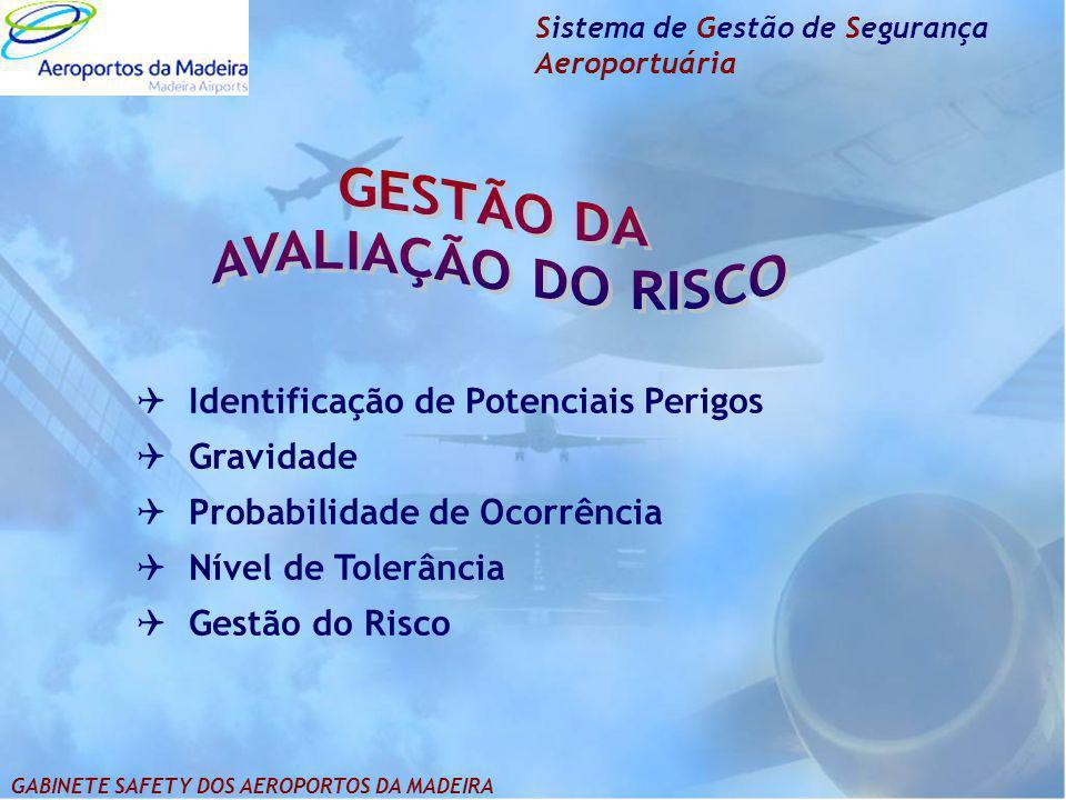 Sistema de Gestão de Segurança Aeroportuária  Identificação de Potenciais Perigos  Gravidade  Probabilidade de Ocorrência  Nível de Tolerância  G