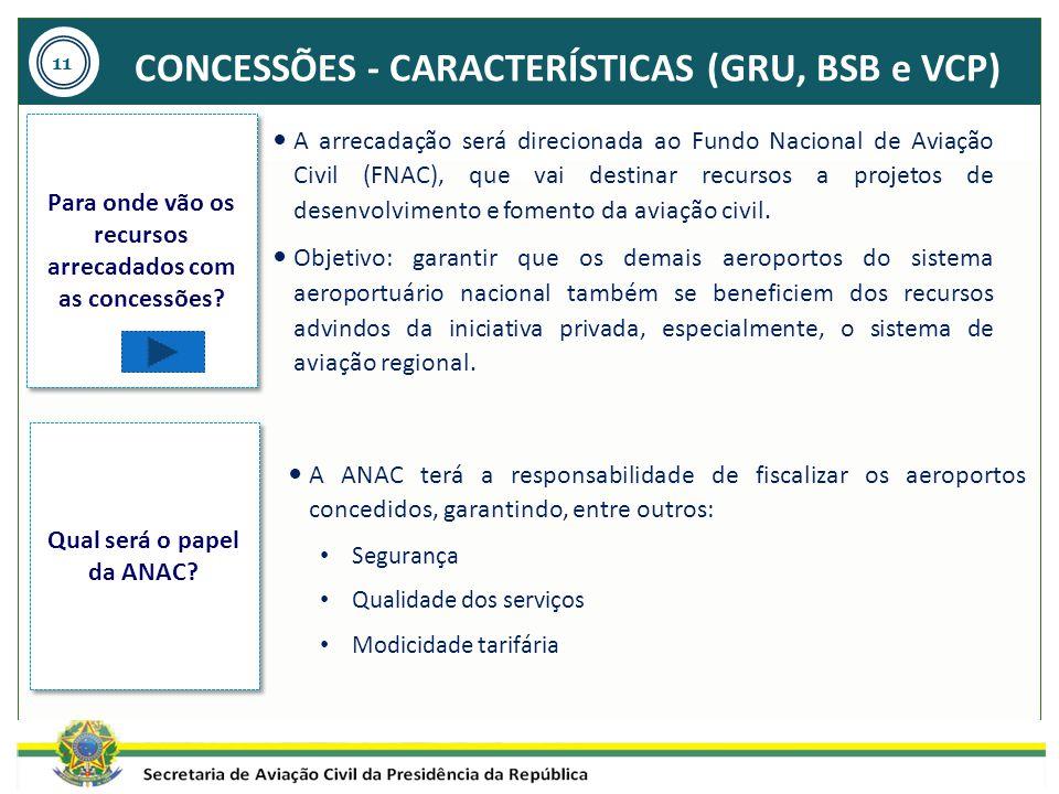 CONCESSÕES - CARACTERÍSTICAS (GRU, BSB e VCP) A ANAC terá a responsabilidade de fiscalizar os aeroportos concedidos, garantindo, entre outros: Seguran