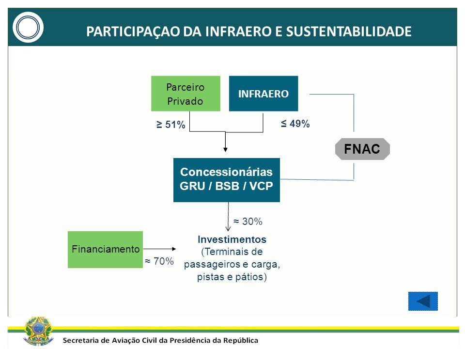 PARTICIPAÇAO DA INFRAERO E SUSTENTABILIDADE Parceiro Privado Concessionárias GRU / BSB / VCP Financiamento Investimentos (Terminais de passageiros e c