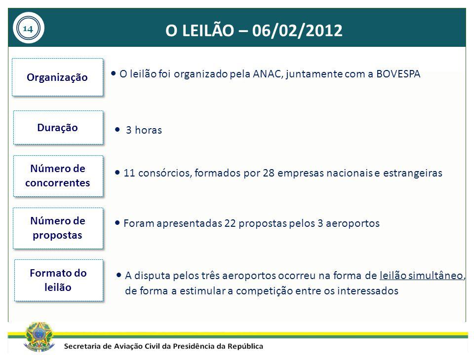 O LEILÃO – 06/02/2012 3 horas 11 consórcios, formados por 28 empresas nacionais e estrangeiras Foram apresentadas 22 propostas pelos 3 aeroportos A di