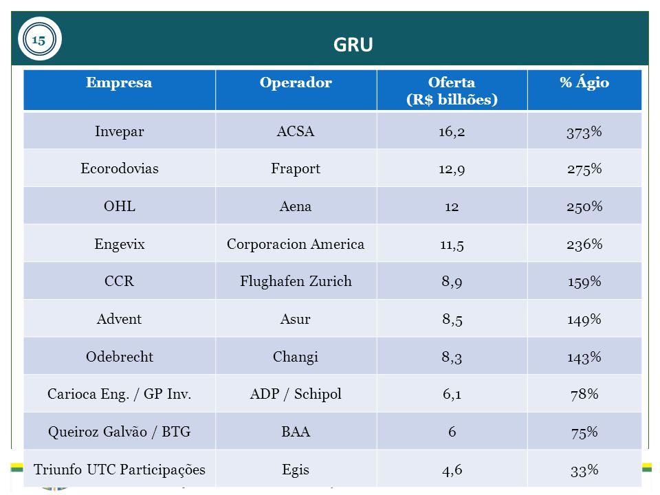 GRU EmpresaOperadorOferta (R$ bilhões) % Ágio InveparACSA16,2373% EcorodoviasFraport12,9275% OHLAena12250% EngevixCorporacion America11,5236% CCRFlugh