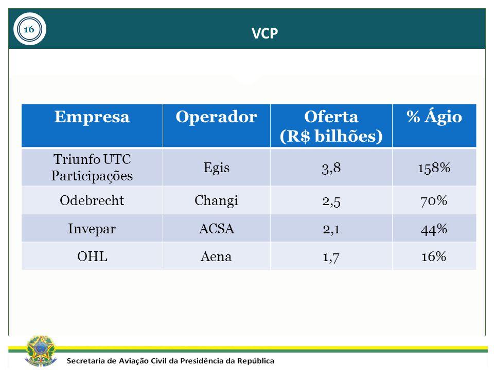 VCP EmpresaOperadorOferta (R$ bilhões) % Ágio Triunfo UTC Participações Egis3,8158% OdebrechtChangi2,570% InveparACSA2,144% OHLAena1,716% 16