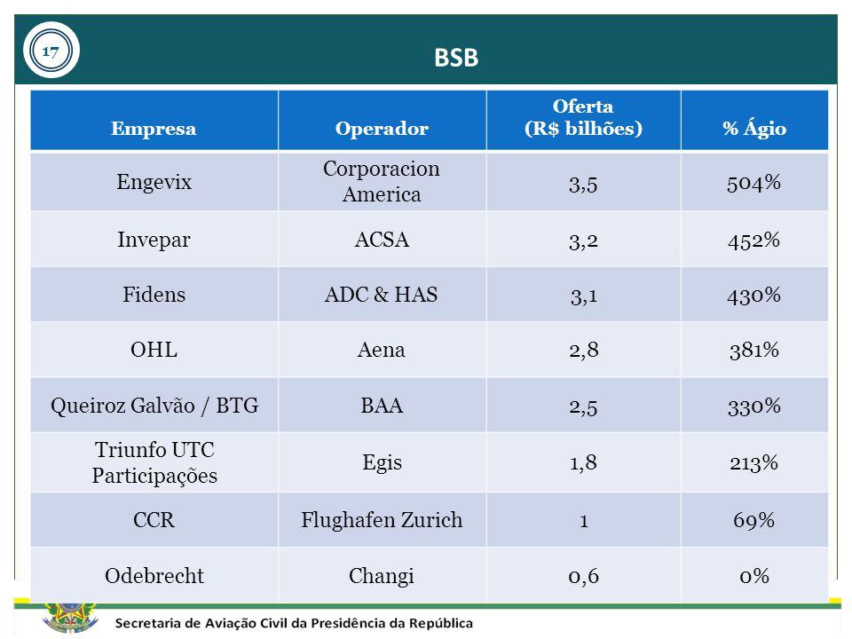 BSB EmpresaOperador Oferta (R$ bilhões)% Ágio Engevix Corporacion America 3,5504% InveparACSA3,2452% FidensADC & HAS3,1430% OHLAena2,8381% Queiroz Gal