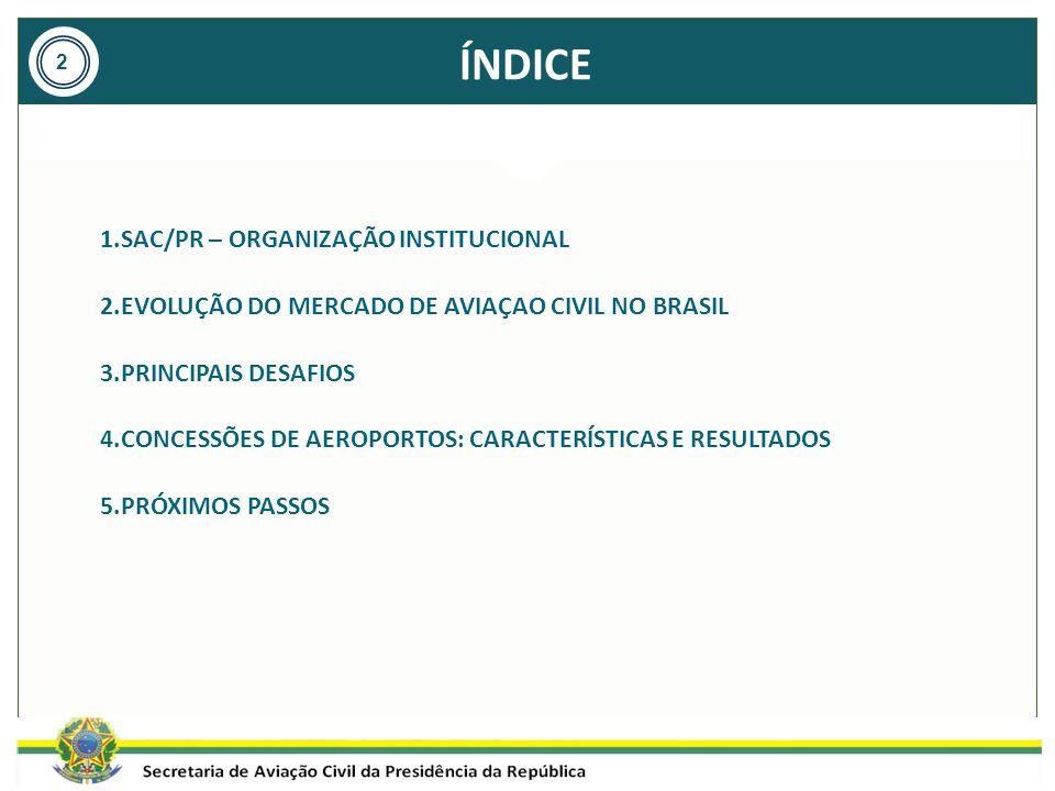 ÍNDICE 1.SAC/PR – ORGANIZAÇÃO INSTITUCIONAL 2.EVOLUÇÃO DO MERCADO DE AVIAÇAO CIVIL NO BRASIL 3.PRINCIPAIS DESAFIOS 4.CONCESSÕES DE AEROPORTOS: CARACTE