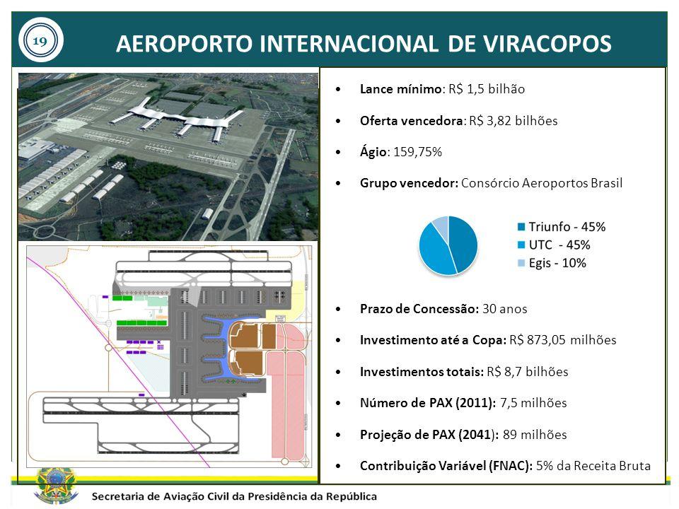AEROPORTO INTERNACIONAL DE VIRACOPOS Lance mínimo: R$ 1,5 bilhão Oferta vencedora: R$ 3,82 bilhões Ágio: 159,75% Grupo vencedor: Consórcio Aeroportos