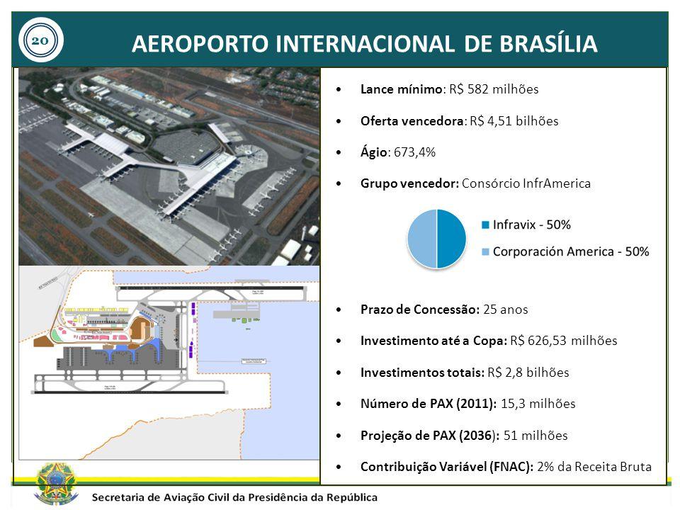 AEROPORTO INTERNACIONAL DE BRASÍLIA Lance mínimo: R$ 582 milhões Oferta vencedora: R$ 4,51 bilhões Ágio: 673,4% Grupo vencedor: Consórcio InfrAmerica