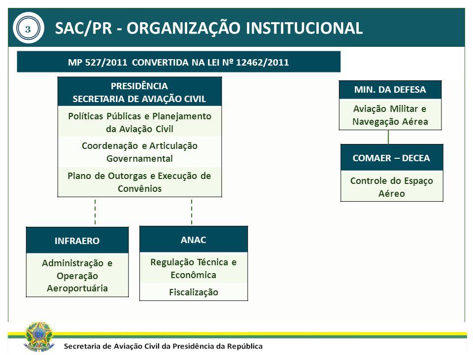 SAC/PR - ORGANIZAÇÃO INSTITUCIONAL PRESIDÊNCIA SECRETARIA DE AVIAÇÃO CIVIL Políticas Públicas e Planejamento da Aviação Civil Coordenação e Articulaçã
