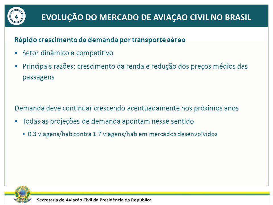 EVOLUÇÃO DO MERCADO DE AVIAÇAO CIVIL NO BRASIL Rápido crescimento da demanda por transporte aéreo  Setor dinâmico e competitivo  Principais razões: