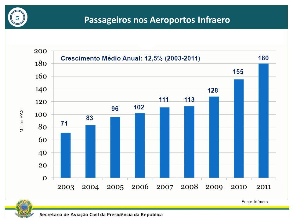 Passageiros nos Aeroportos Infraero Fonte: Infraero Million PAX Crescimento Médio Anual: 12,5% (2003-2011) 5 71 83 96 102 111113 128 155 180