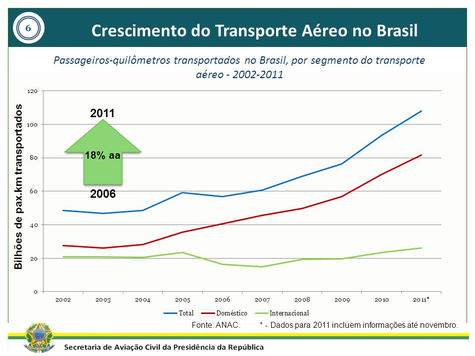 Crescimento do Transporte Aéreo no Brasil 2011 18% aa 2006 Passageiros-quilômetros transportados no Brasil, por segmento do transporte aéreo - 2002-20