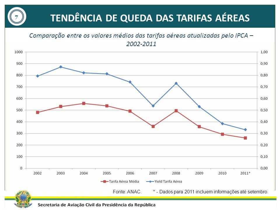 TENDÊNCIA DE QUEDA DAS TARIFAS AÉREAS Fonte: ANAC. * - Dados para 2011 incluem informações até setembro. Comparação entre os valores médios das tarifa