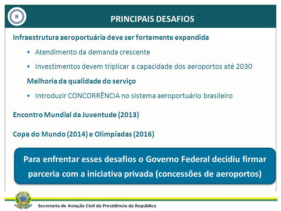 PRINCIPAIS DESAFIOS Infraestrutura aeroportuária deve ser fortemente expandida  Atendimento da demanda crescente  Investimentos devem triplicar a ca