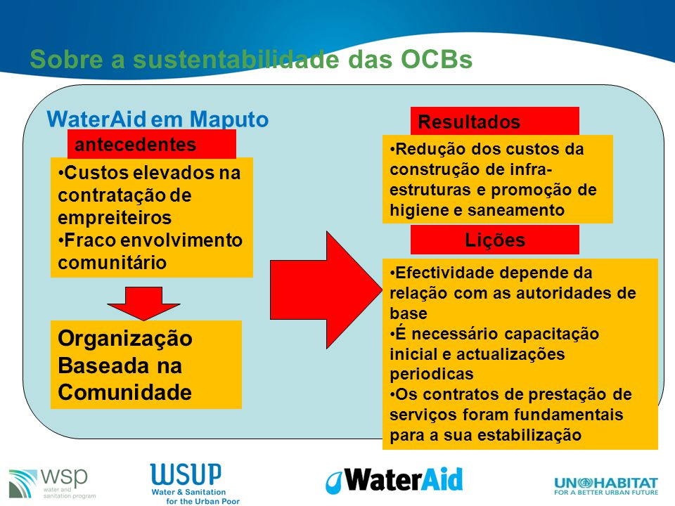Sobre a sustentabilidade das OCBs WaterAid em Maputo Custos elevados na contratação de empreiteiros Fraco envolvimento comunitário Organização Baseada