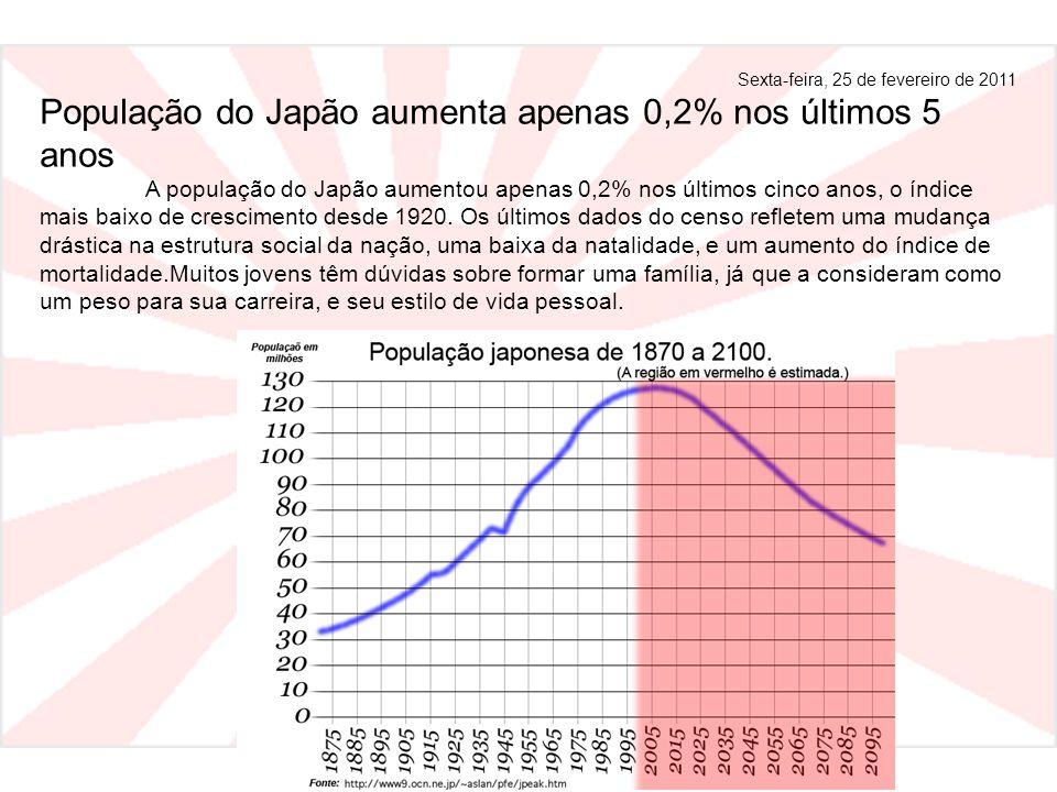 Sexta-feira, 25 de fevereiro de 2011 População do Japão aumenta apenas 0,2% nos últimos 5 anos A população do Japão aumentou apenas 0,2% nos últimos c