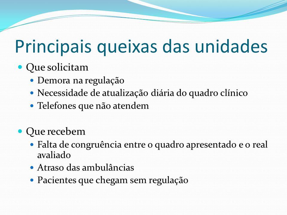 Principais queixas das unidades Que solicitam Demora na regulação Necessidade de atualização diária do quadro clínico Telefones que não atendem Que re