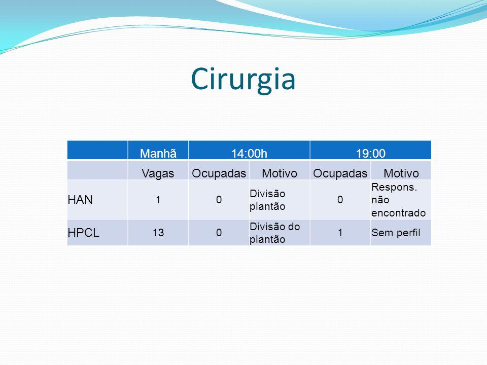 Cirurgia Manhã14:00h19:00 VagasOcupadasMotivoOcupadasMotivo HAN 10 Divisão plantão 0 Respons. não encontrado HPCL 130 Divisão do plantão 1Sem perfil