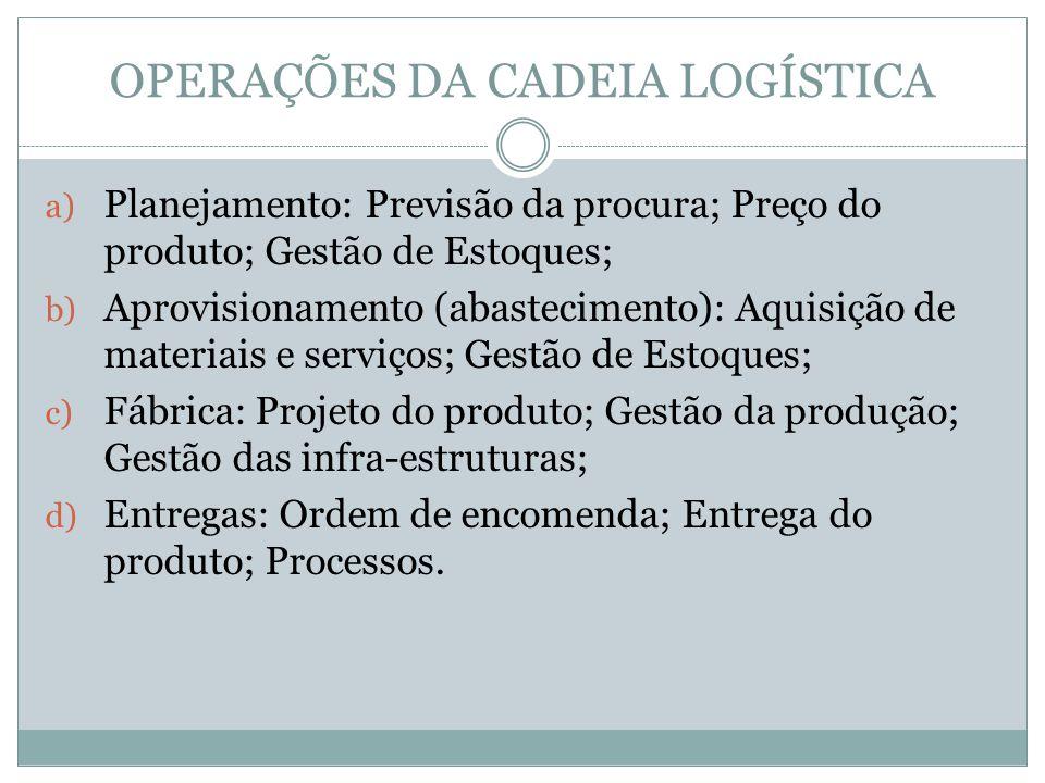 OPERAÇÕES DA CADEIA LOGÍSTICA a) Planejamento: Previsão da procura; Preço do produto; Gestão de Estoques; b) Aprovisionamento (abastecimento): Aquisição de materiais e serviços; Gestão de Estoques; c) Fábrica: Projeto do produto; Gestão da produção; Gestão das infra-estruturas; d) Entregas: Ordem de encomenda; Entrega do produto; Processos.