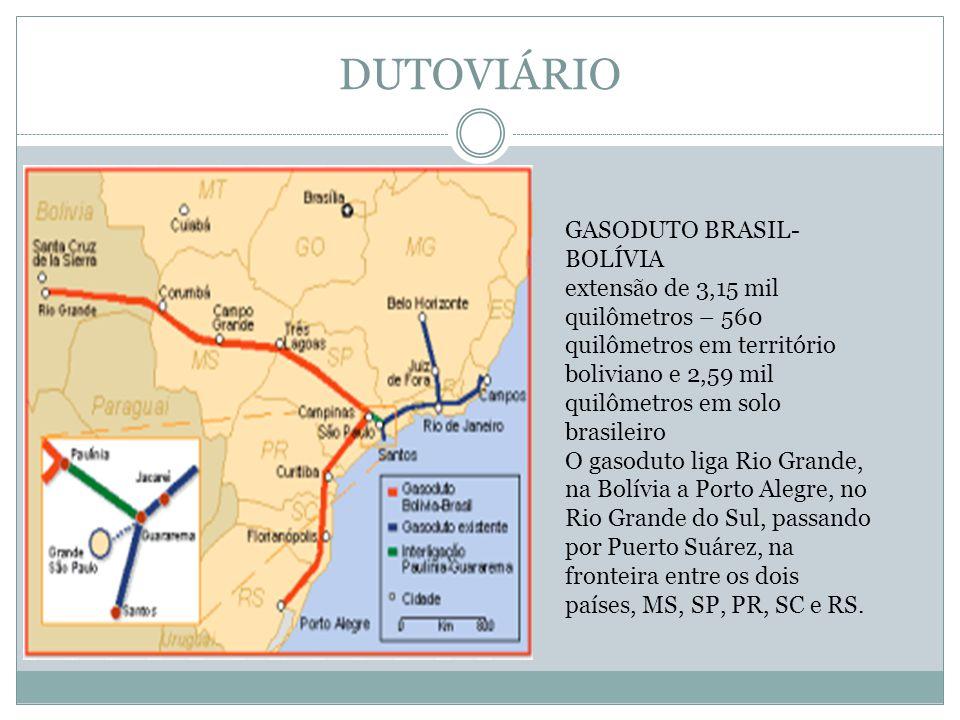 DUTOVIÁRIO GASODUTO BRASIL- BOLÍVIA extensão de 3,15 mil quilômetros – 560 quilômetros em território boliviano e 2,59 mil quilômetros em solo brasileiro O gasoduto liga Rio Grande, na Bolívia a Porto Alegre, no Rio Grande do Sul, passando por Puerto Suárez, na fronteira entre os dois países, MS, SP, PR, SC e RS.