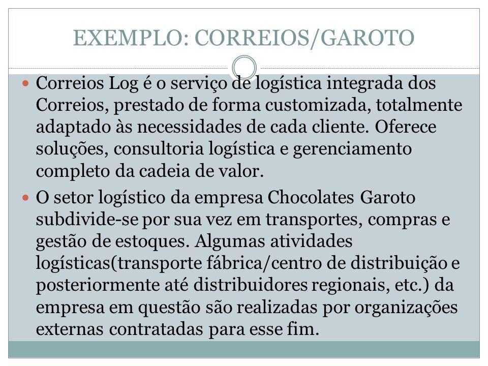 EXEMPLO: CORREIOS/GAROTO Correios Log é o serviço de logística integrada dos Correios, prestado de forma customizada, totalmente adaptado às necessidades de cada cliente.