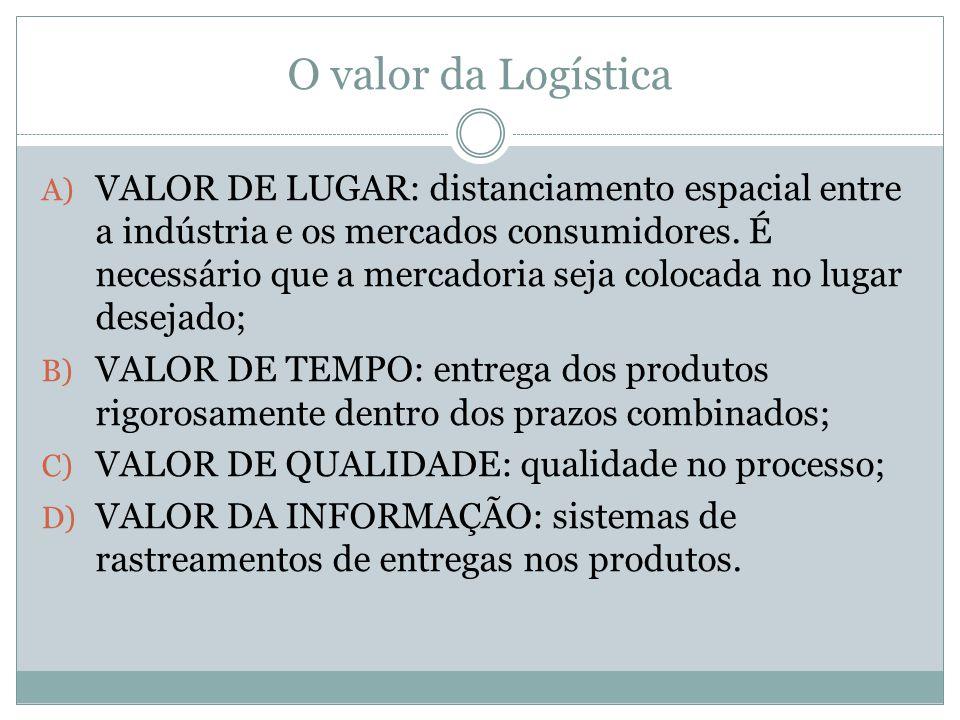 O valor da Logística A) VALOR DE LUGAR: distanciamento espacial entre a indústria e os mercados consumidores.