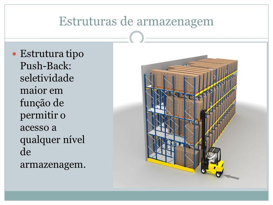 Estruturas de armazenagem Estrutura tipo Push-Back: seletividade maior em função de permitir o acesso a qualquer nível de armazenagem.
