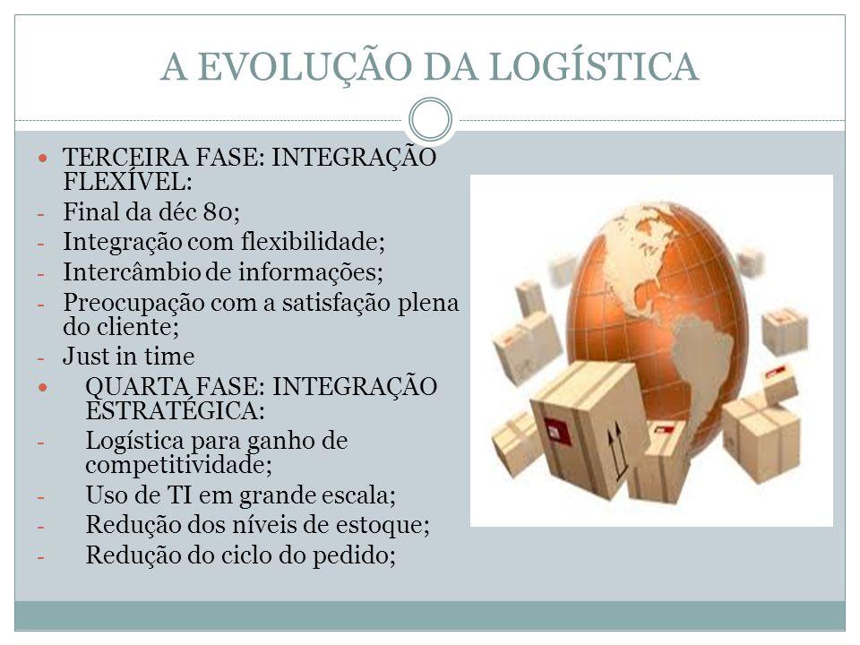 A EVOLUÇÃO DA LOGÍSTICA TERCEIRA FASE: INTEGRAÇÃO FLEXÍVEL: - Final da déc 80; - Integração com flexibilidade; - Intercâmbio de informações; - Preocupação com a satisfação plena do cliente; - Just in time QUARTA FASE: INTEGRAÇÃO ESTRATÉGICA: - Logística para ganho de competitividade; - Uso de TI em grande escala; - Redução dos níveis de estoque; - Redução do ciclo do pedido;